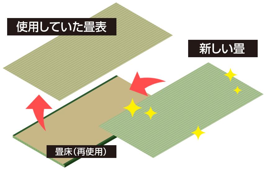 畳の表替えイメージ