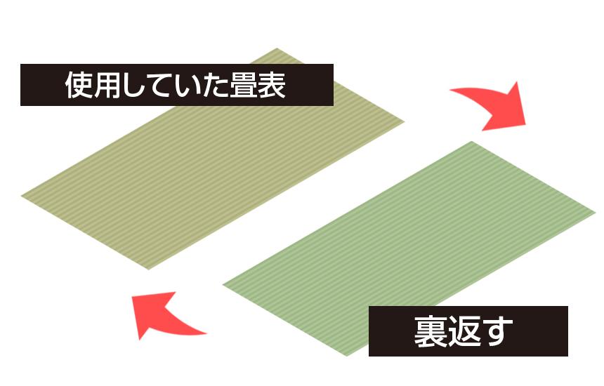 畳の裏返しイメージ